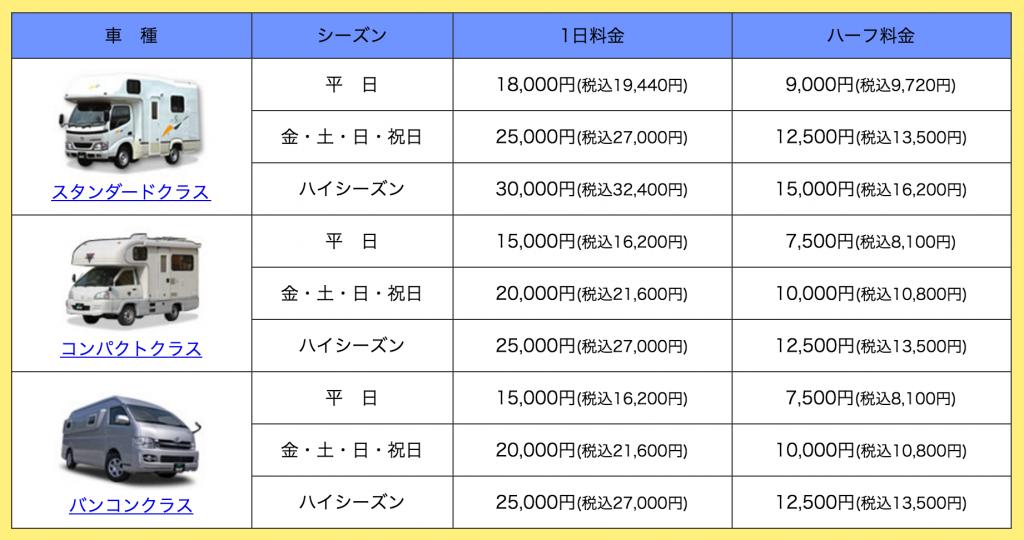 キャンピングカーレンタル費用の表