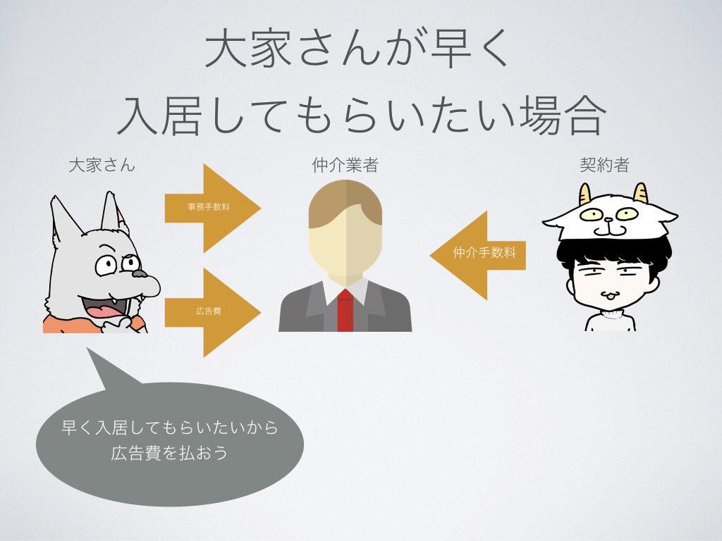 引越し代が12万円安くなった!東京都内で仲介手数料無料で安く引っ越す方法