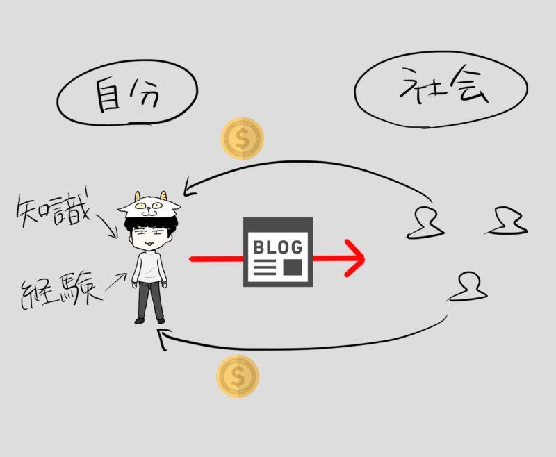毎日ブログを書いていれば、一生自分が生活するお金には困らない理由