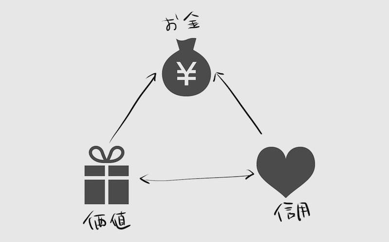 評価経済社会における『信用』の2パターンの交換方法を解説する