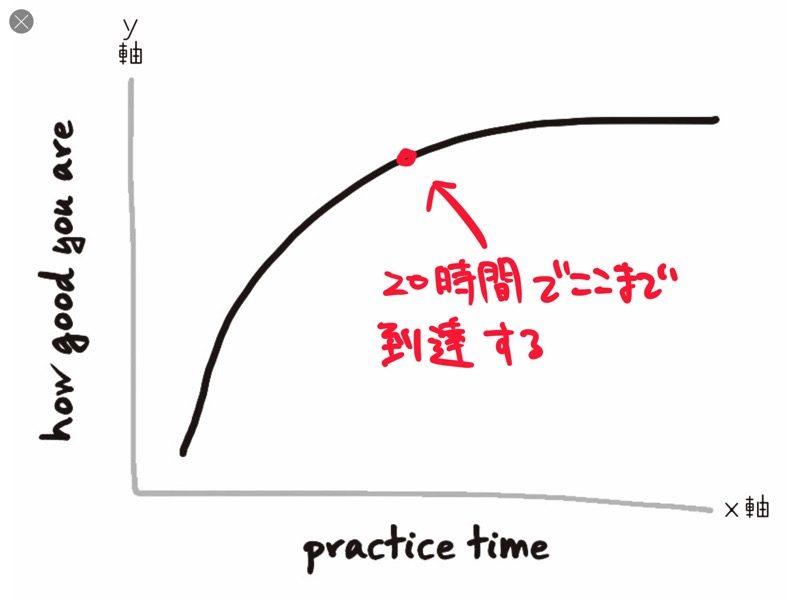 新しいスキルの習得速度を上げる10のルール。20時間で新しいスキルを身につける。