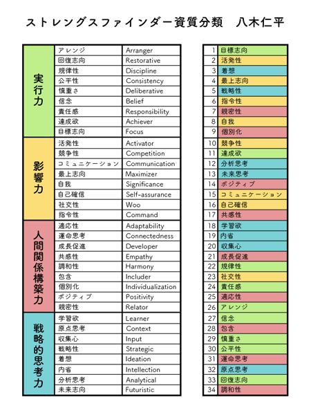 ストファイ仁平資質分類