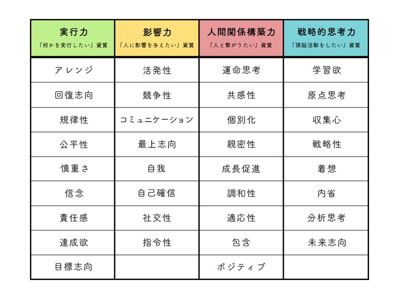 ストレングスファインダー4分類図
