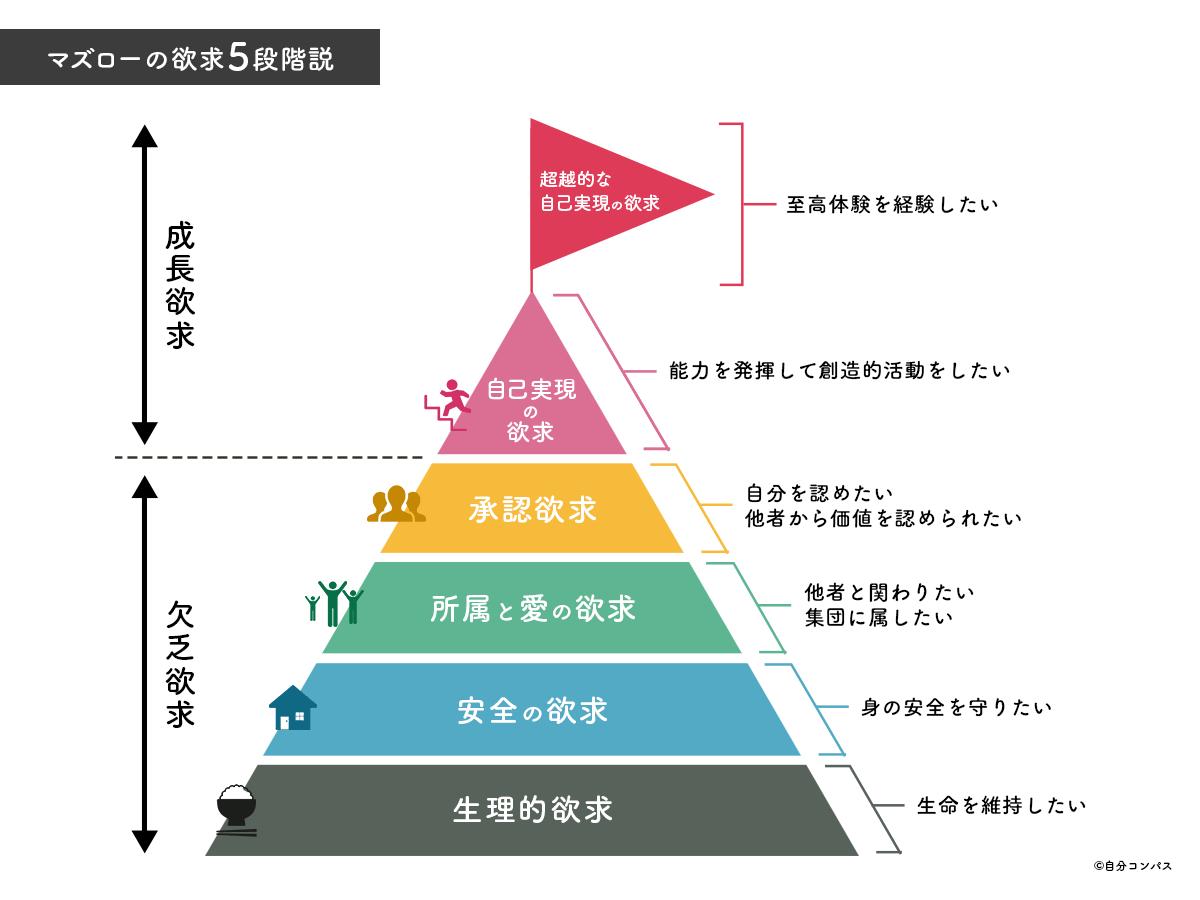 マズローの欲求5段階説をこの上なく丁寧に解説する。あなたの欲求はどのレベル? | 八木仁平公式サイト
