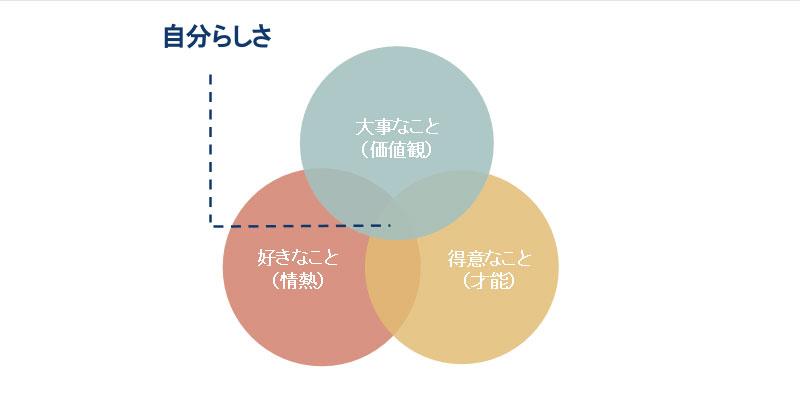 あなたは3つの要素のうち、どこが満たされていませんか?